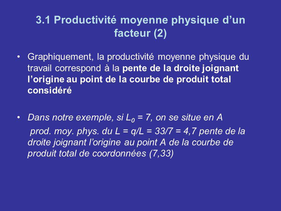 3.1 Productivité moyenne physique dun facteur (2) Graphiquement, la productivité moyenne physique du travail correspond à la pente de la droite joigna