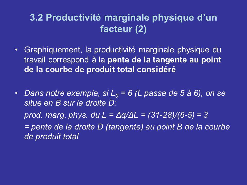 3.2 Productivité marginale physique dun facteur (2) Graphiquement, la productivité marginale physique du travail correspond à la pente de la tangente