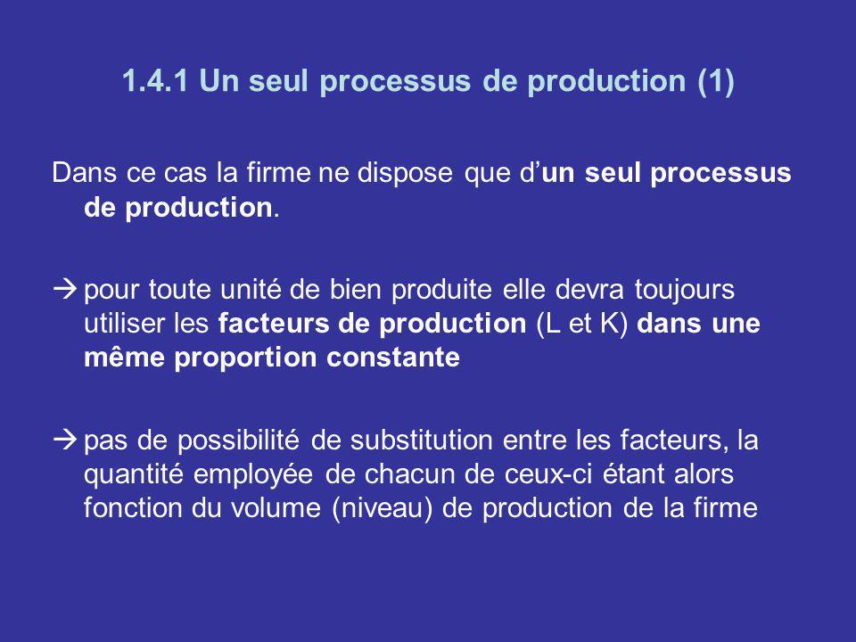 1.4.1 Un seul processus de production (1) Dans ce cas la firme ne dispose que dun seul processus de production. pour toute unité de bien produite elle