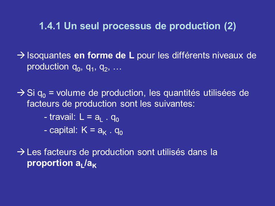 1.4.1 Un seul processus de production (2) Isoquantes en forme de L pour les différents niveaux de production q 0, q 1, q 2, … Si q 0 = volume de produ