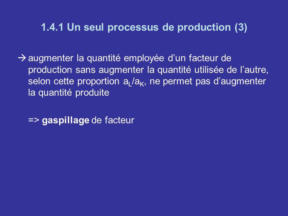 1.4.1 Un seul processus de production (3) augmenter la quantité employée dun facteur de production sans augmenter la quantité utilisée de lautre, selo