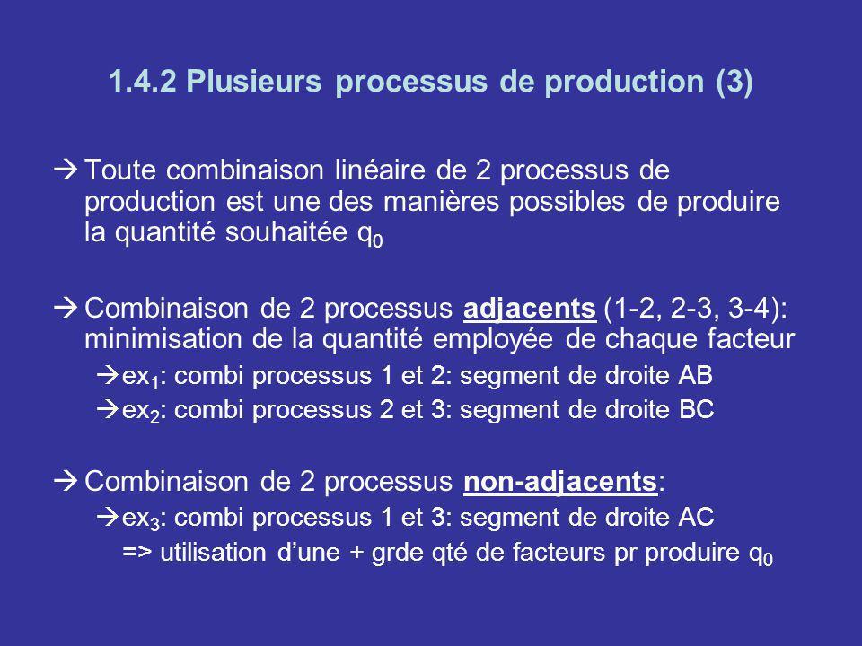 1.4.2 Plusieurs processus de production (3) Toute combinaison linéaire de 2 processus de production est une des manières possibles de produire la quan