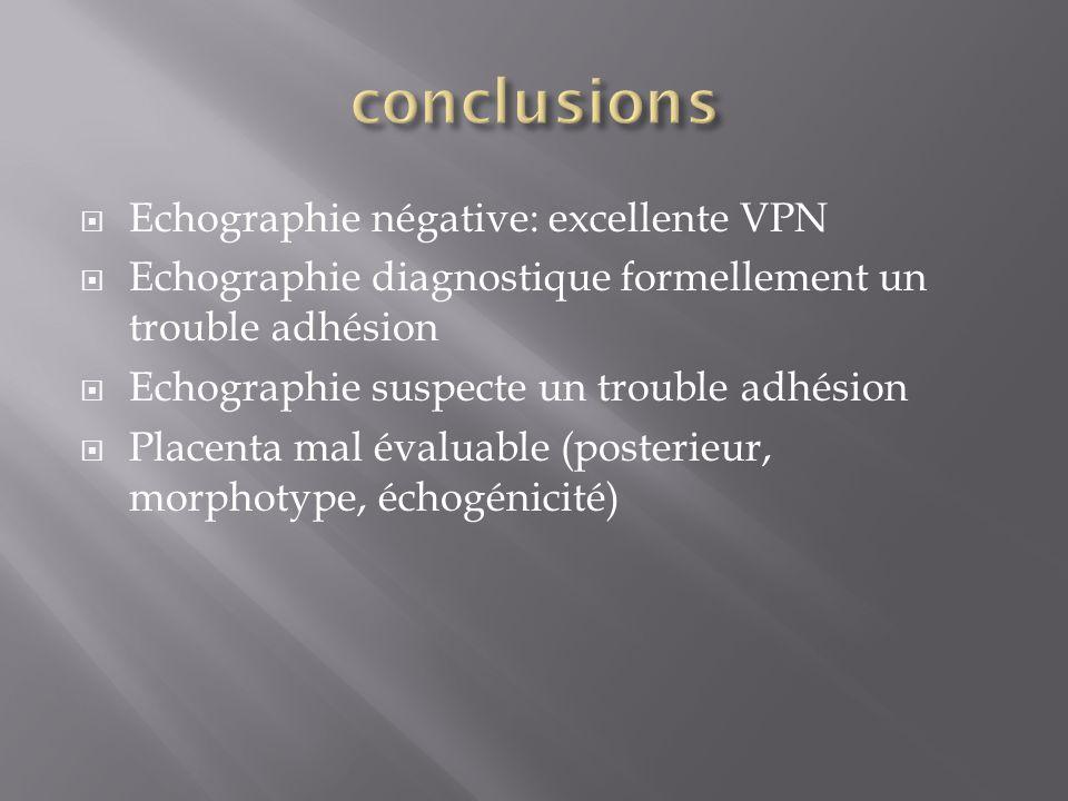 Echographie négative: excellente VPN Echographie diagnostique formellement un trouble adhésion Echographie suspecte un trouble adhésion Placenta mal é