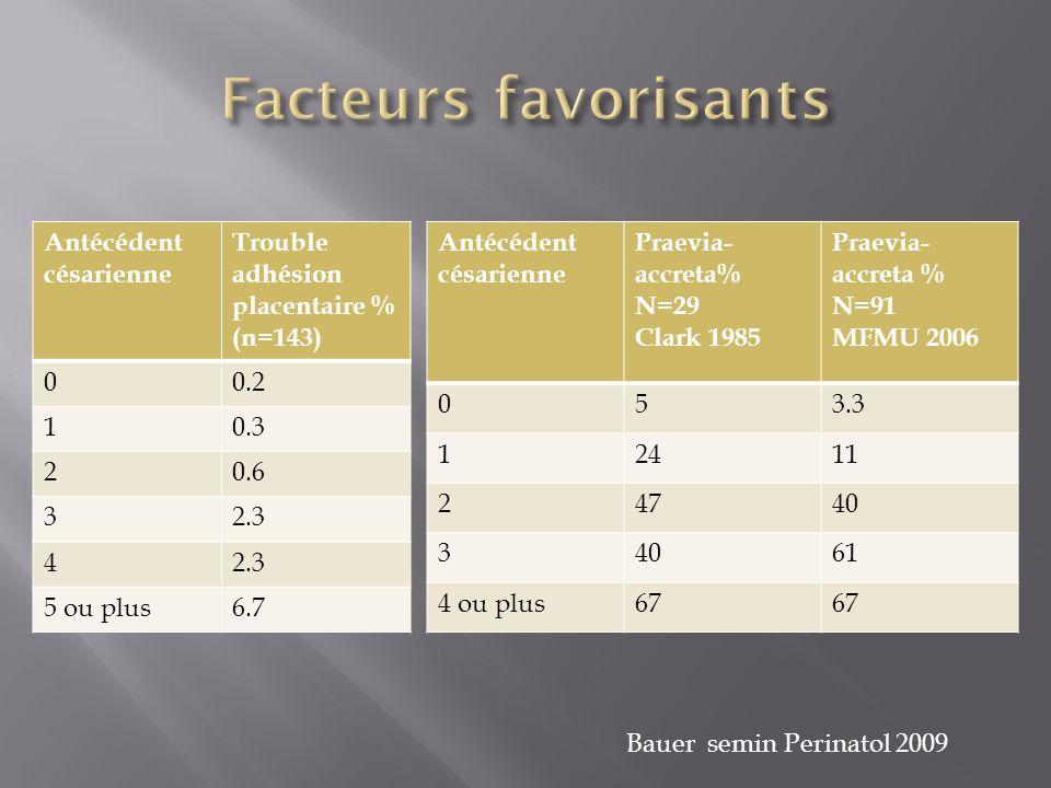 Antécédent césarienne Trouble adhésion placentaire % (n=143) 00.2 10.3 20.6 32.3 4 5 ou plus6.7 Antécédent césarienne Praevia- accreta% N=29 Clark 198