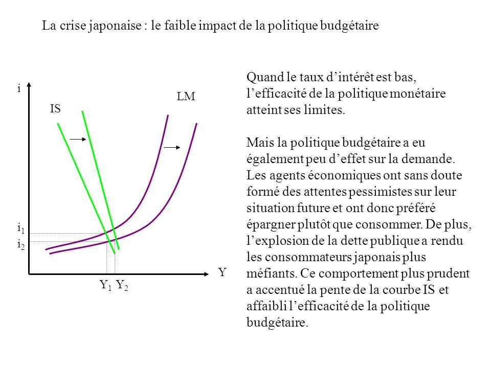 La crise japonaise : le faible impact de la politique budgétaire i Y Y1Y1 LM IS Y2Y2 i1i1 i2i2 Quand le taux dintérêt est bas, lefficacité de la polit