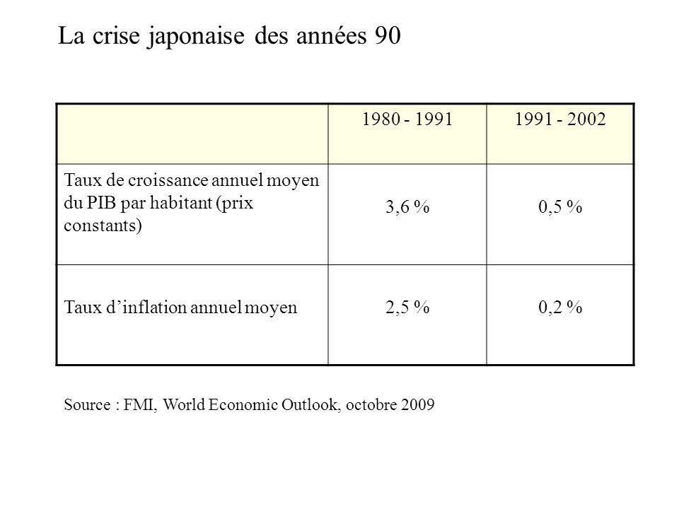 La crise japonaise des années 90 1980 - 19911991 - 2002 Taux de croissance annuel moyen du PIB par habitant (prix constants) 3,6 %0,5 % Taux dinflatio