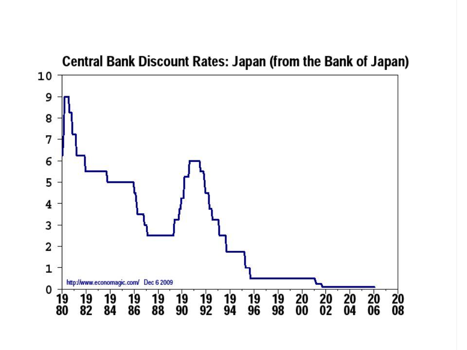 La crise japonaise : la trappe à liquidité La trappe à liquidité est la situation où lélasticité de la demande de monnaie est très grande : une variation du taux dintérêt implique une forte variation de la demande de monnaie.