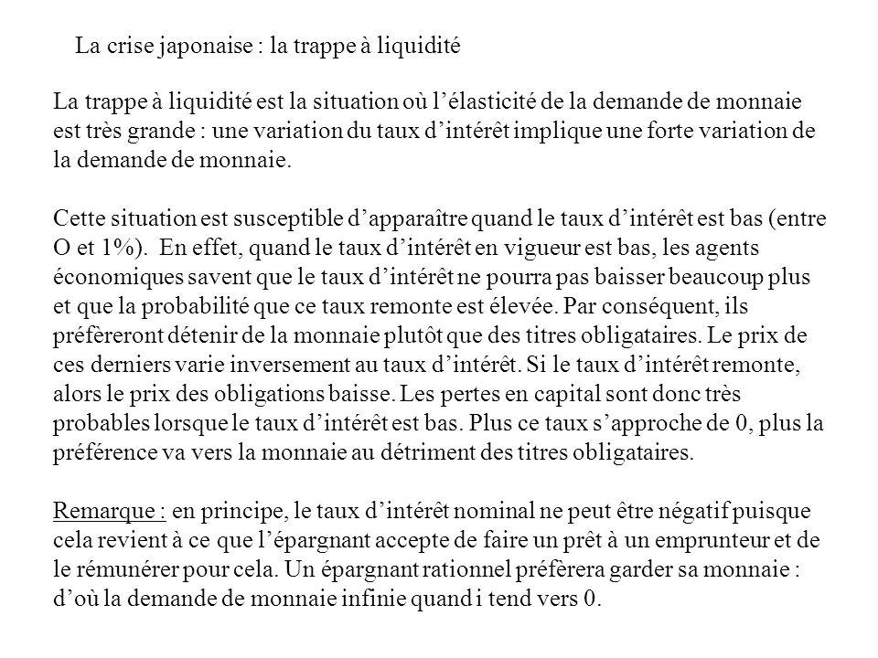 La crise japonaise : la trappe à liquidité i M/P Ms1Ms1 M d (Y 1 ) i2i2 i1i1 M 1 /P i Y Y1Y1 Ms2Ms2 M 2 /P LM A revenu Y 1 donné, donc à demande de monnaie inchangée, une augmentation de loffre de monnaie fait baisser le taux dintérêt i.