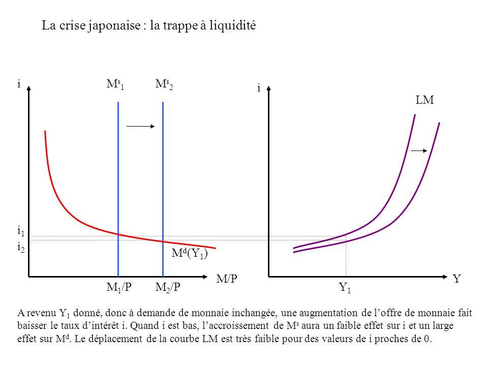 La crise japonaise : la trappe à liquidité et limpuissance de la politique monétaire i Y Y1Y1 LM IS Y2Y2 i1i1 i2i2 Quand le taux dintérêt est bas, lefficacité de la politique monétaire atteint ses limites.