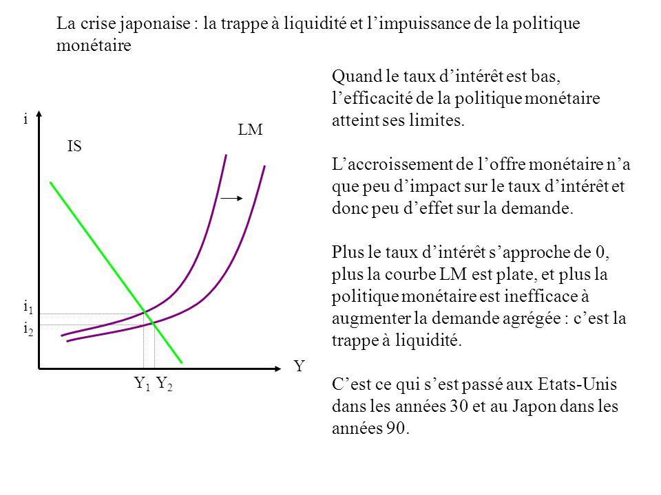 La crise japonaise : la trappe à liquidité et limpuissance de la politique monétaire i Y Y1Y1 LM IS Y2Y2 i1i1 i2i2 Quand le taux dintérêt est bas, lef