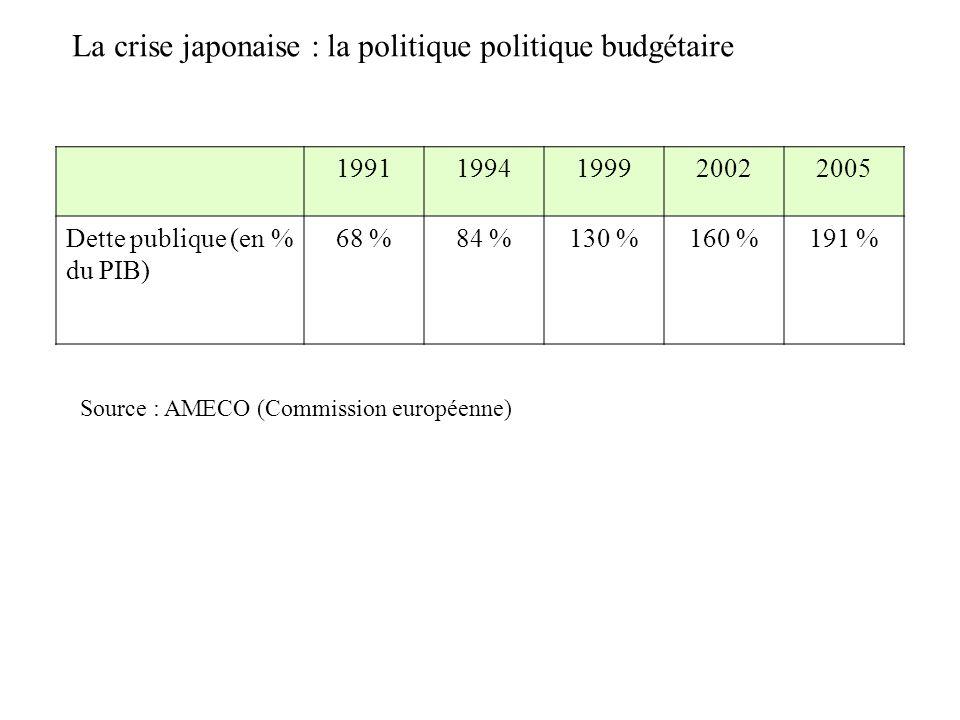 19911994199920022005 Dette publique (en % du PIB) 68 %84 %130 %160 %191 % La crise japonaise : la politique politique budgétaire Source : AMECO (Commi