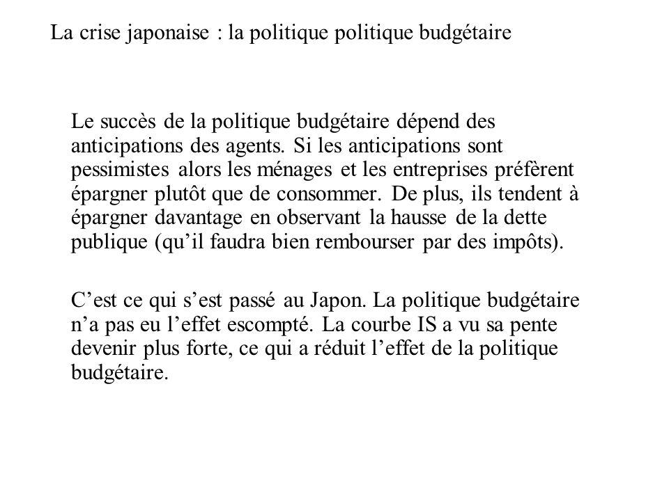 La crise japonaise : le faible impact de la politique budgétaire i Y Y1Y1 LM IS Y2Y2 i1i1 i2i2 Quand le taux dintérêt est bas, lefficacité de la politique monétaire atteint ses limites.