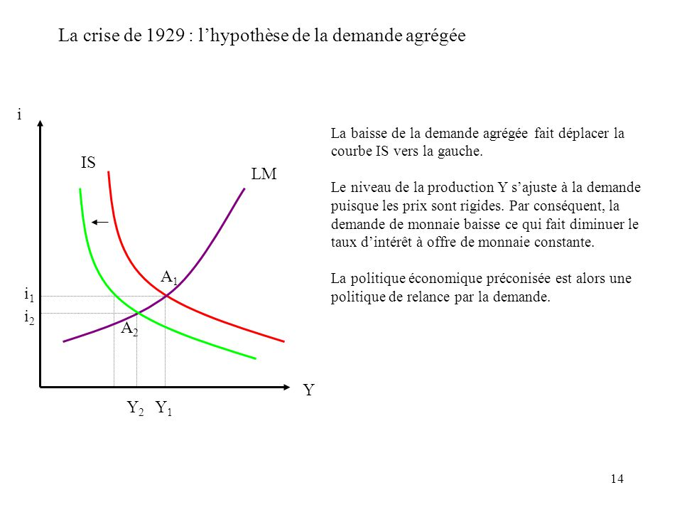 14 La crise de 1929 : lhypothèse de la demande agrégée i IS LM i1i1 Y Y1Y1 La baisse de la demande agrégée fait déplacer la courbe IS vers la gauche.