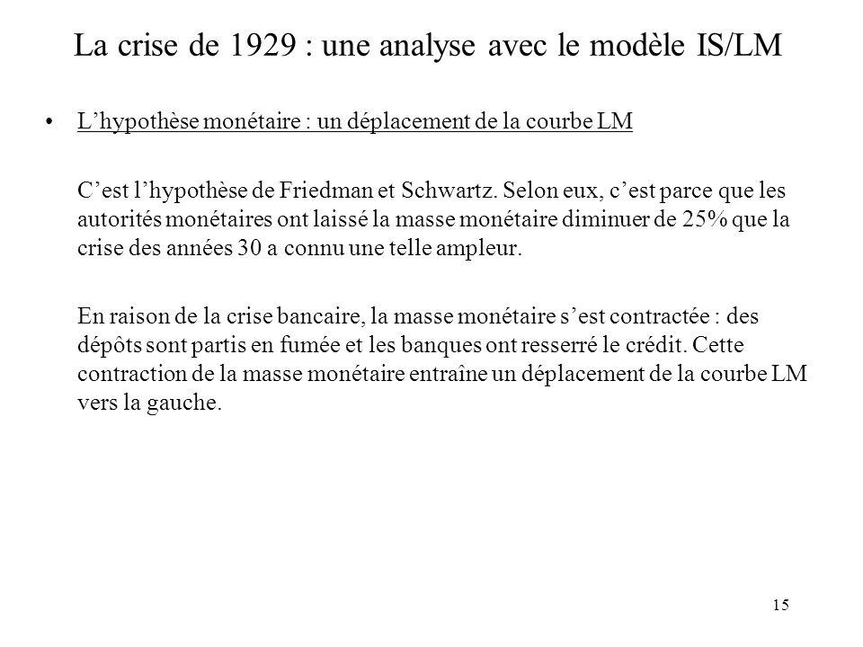 15 La crise de 1929 : une analyse avec le modèle IS/LM Lhypothèse monétaire : un déplacement de la courbe LM Cest lhypothèse de Friedman et Schwartz.