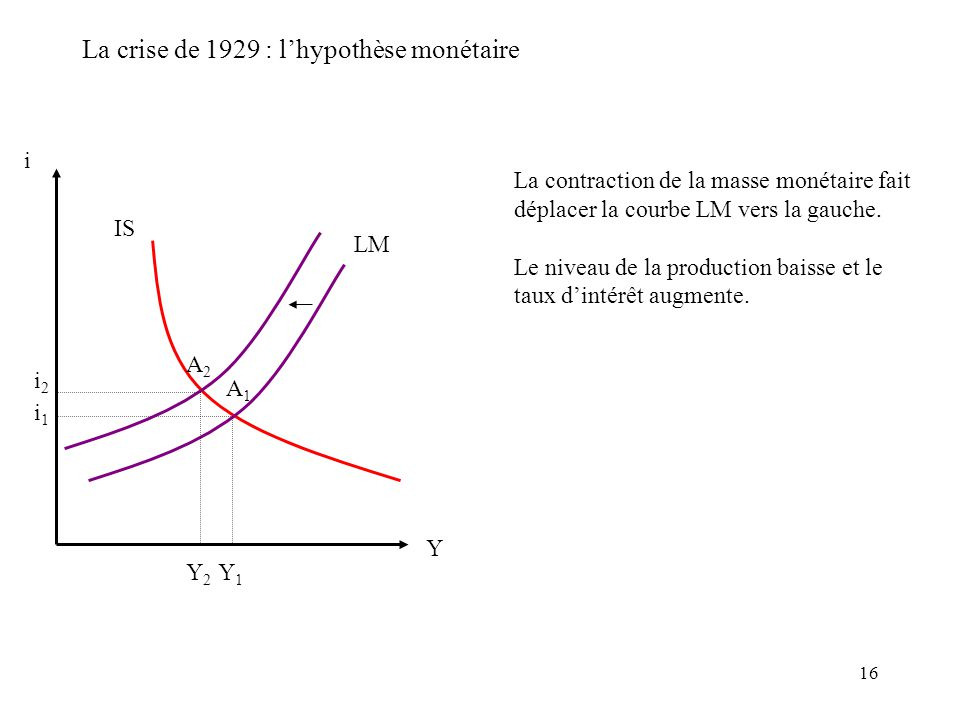 16 La crise de 1929 : lhypothèse monétaire i IS LM i1i1 Y Y1Y1 La contraction de la masse monétaire fait déplacer la courbe LM vers la gauche.