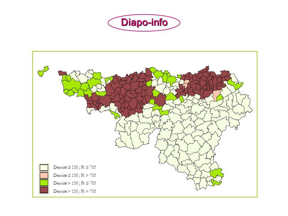 Diapo-info Densité 150 ; Pi 705 Densité 150 ; Pi > 705 Densité > 150 ; Pi 705 Densité > 150 ; Pi > 705