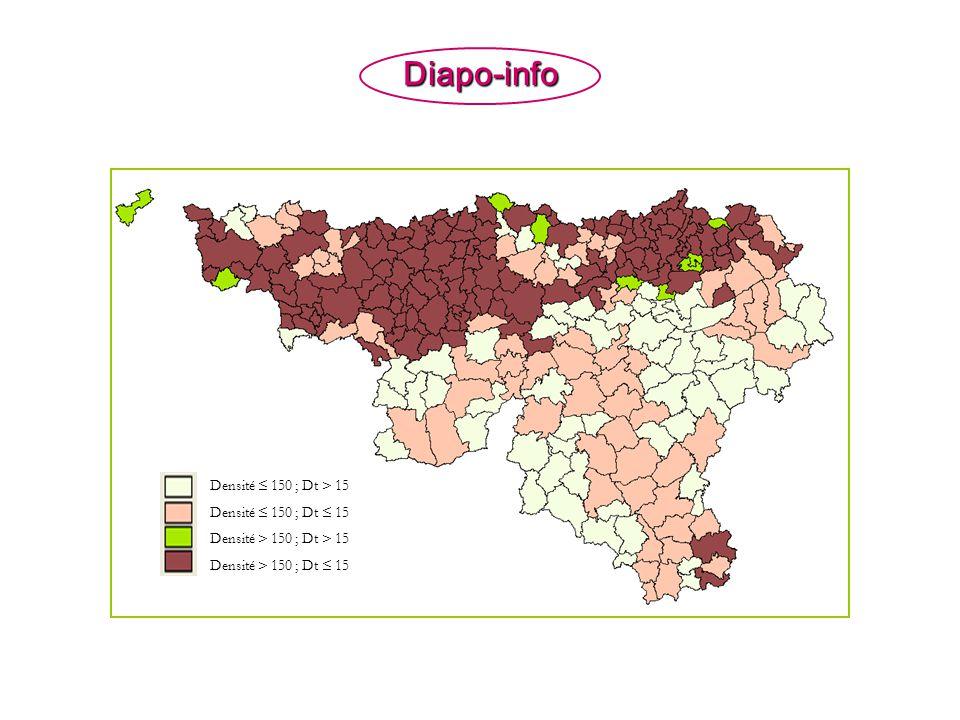 Diapo-info Densité 150 ; Dt > 15 Densité 150 ; Dt 15 Densité > 150 ; Dt > 15 Densité > 150 ; Dt 15