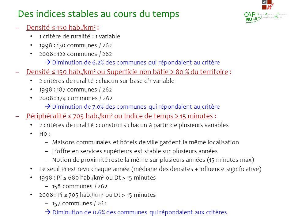 Des indices stables au cours du temps –Densité 150 hab./km² : 1 critère de ruralité : 1 variable 1998 : 130 communes / 262 2008 : 122 communes / 262 D