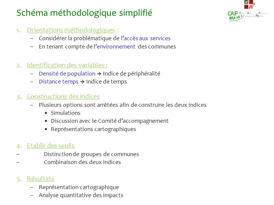 Schéma méthodologique simplifié 1.Orientations méthodologiques : –Considérer la problématique de laccès aux services –En tenant compte de lenvironneme