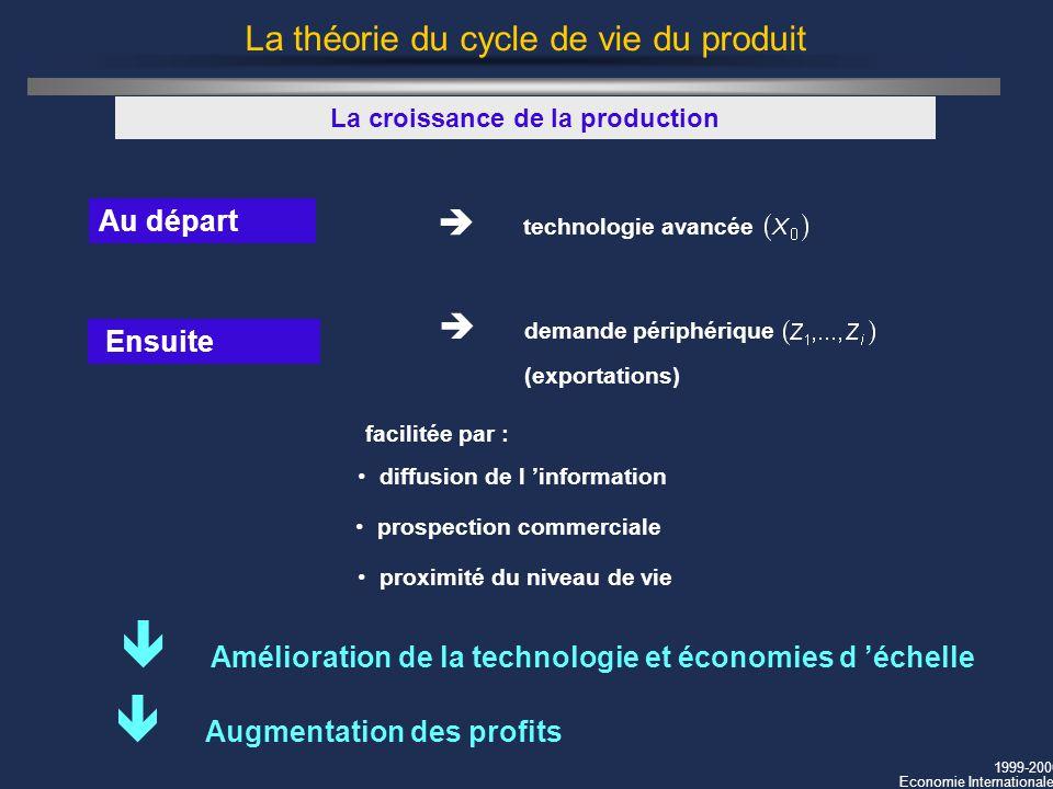 1999-2000 Economie Internationale La théorie du cycle de vie du produit Au départ La croissance de la production facilitée par : diffusion de l inform