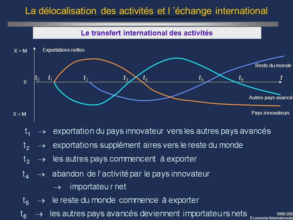 1999-2000 Economie Internationale La délocalisation des activités et l échange international Le transfert international des activités Exportations net