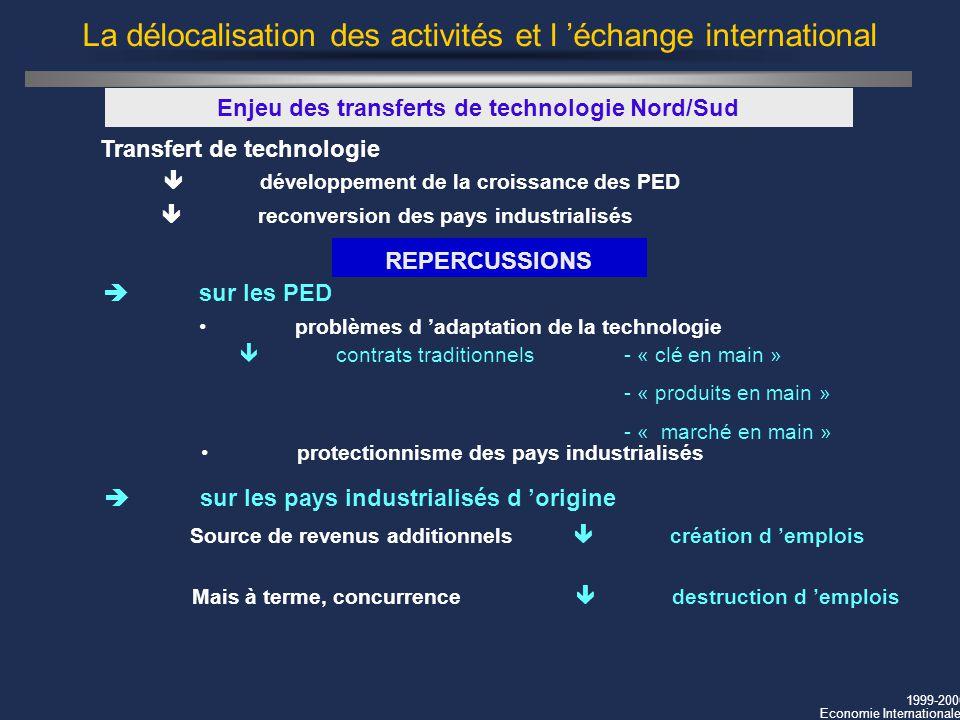 1999-2000 Economie Internationale La délocalisation des activités et l échange international Enjeu des transferts de technologie Nord/Sud sur les pays