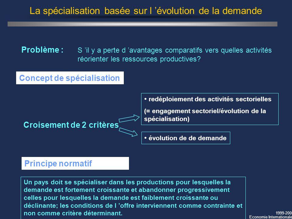1999-2000 Economie Internationale La spécialisation basée sur l évolution de la demande Un pays doit se spécialiser dans les productions pour lesquell