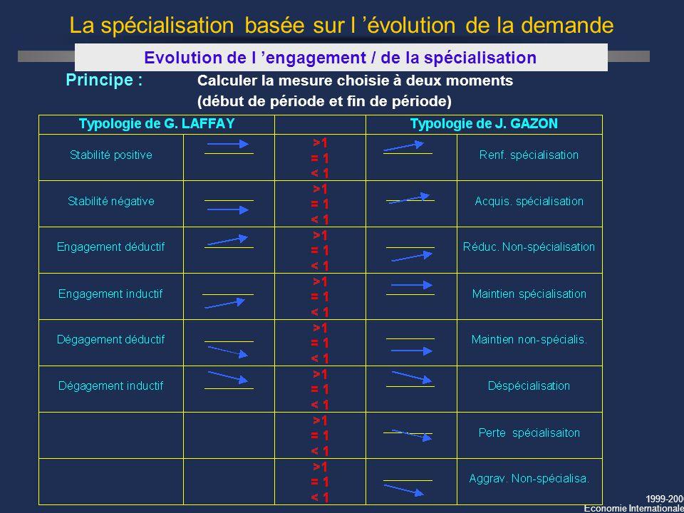 1999-2000 Economie Internationale La spécialisation basée sur l évolution de la demande Evolution de l engagement / de la spécialisation Principe : Ca
