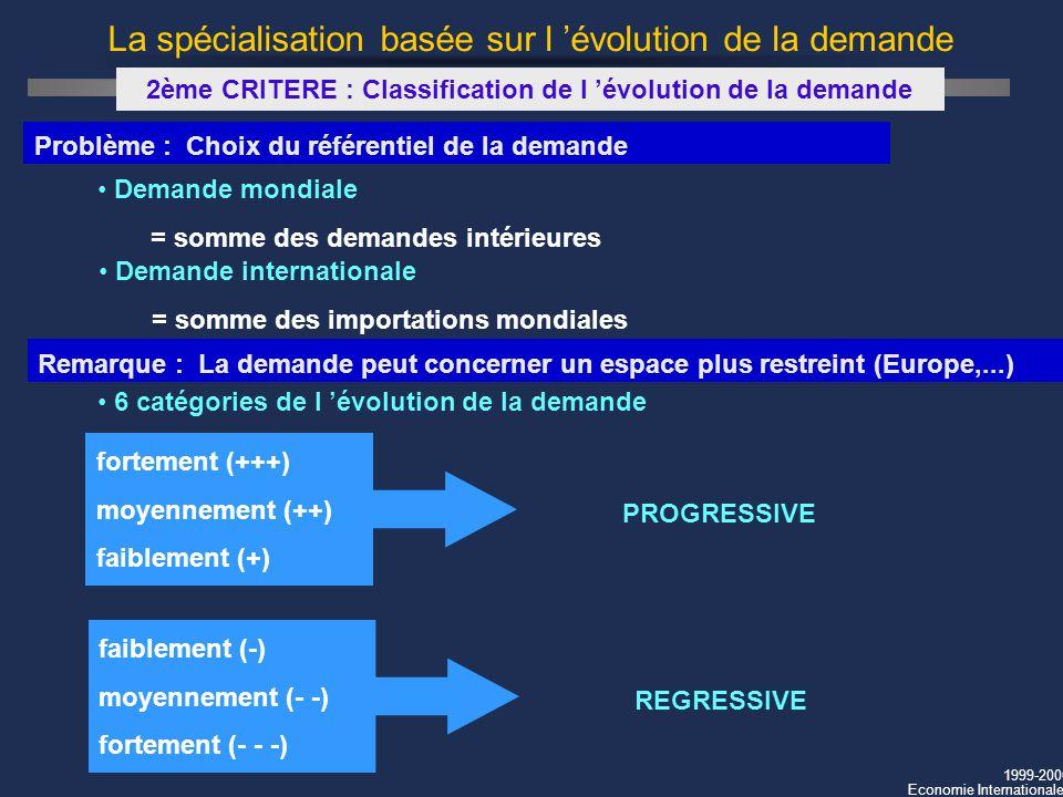 1999-2000 Economie Internationale La spécialisation basée sur l évolution de la demande 2ème CRITERE : Classification de l évolution de la demande Pro