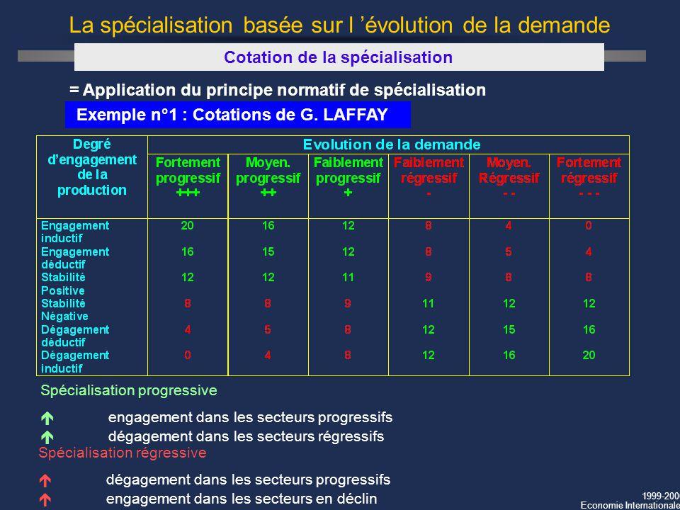 1999-2000 Economie Internationale La spécialisation basée sur l évolution de la demande Cotation de la spécialisation = Application du principe normat