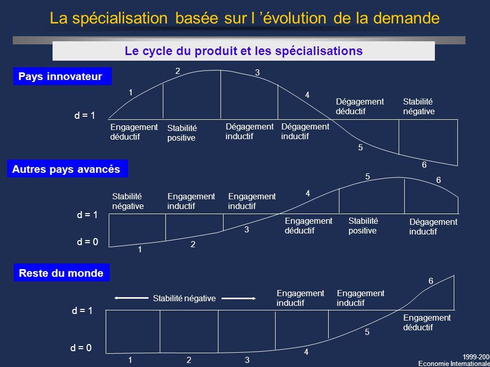1999-2000 Economie Internationale Le cycle du produit et les spécialisations Pays innovateur La spécialisation basée sur l évolution de la demande Aut