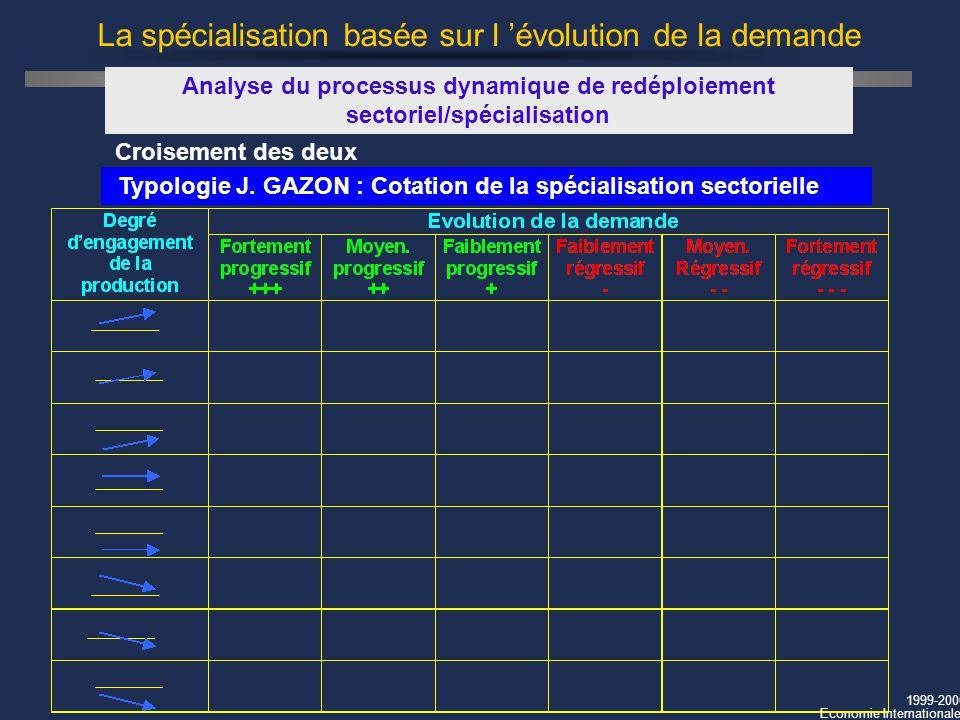 1999-2000 Economie Internationale La spécialisation basée sur l évolution de la demande Analyse du processus dynamique de redéploiement sectoriel/spéc