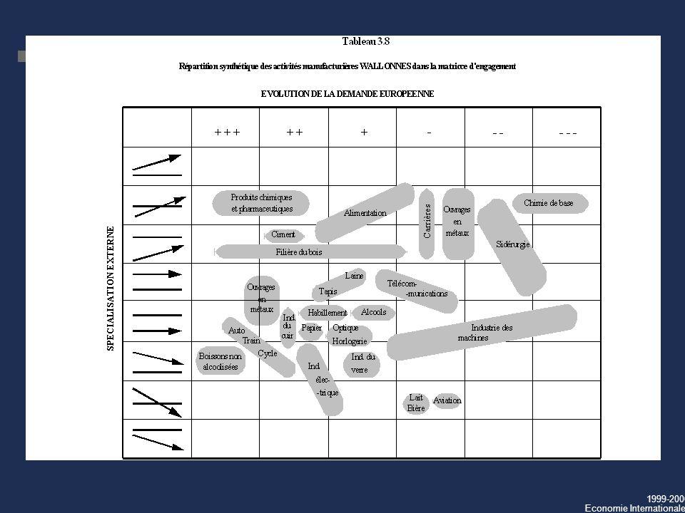 1999-2000 Economie Internationale