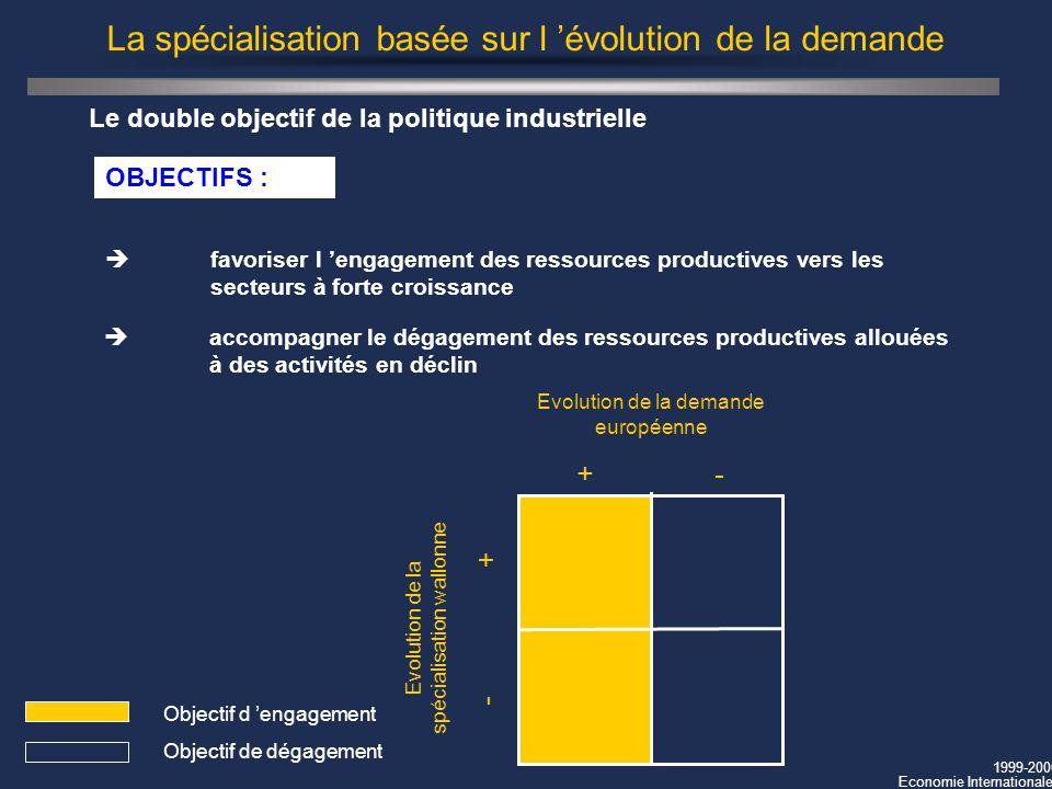 1999-2000 Economie Internationale La spécialisation basée sur l évolution de la demande Le double objectif de la politique industrielle Evolution de l