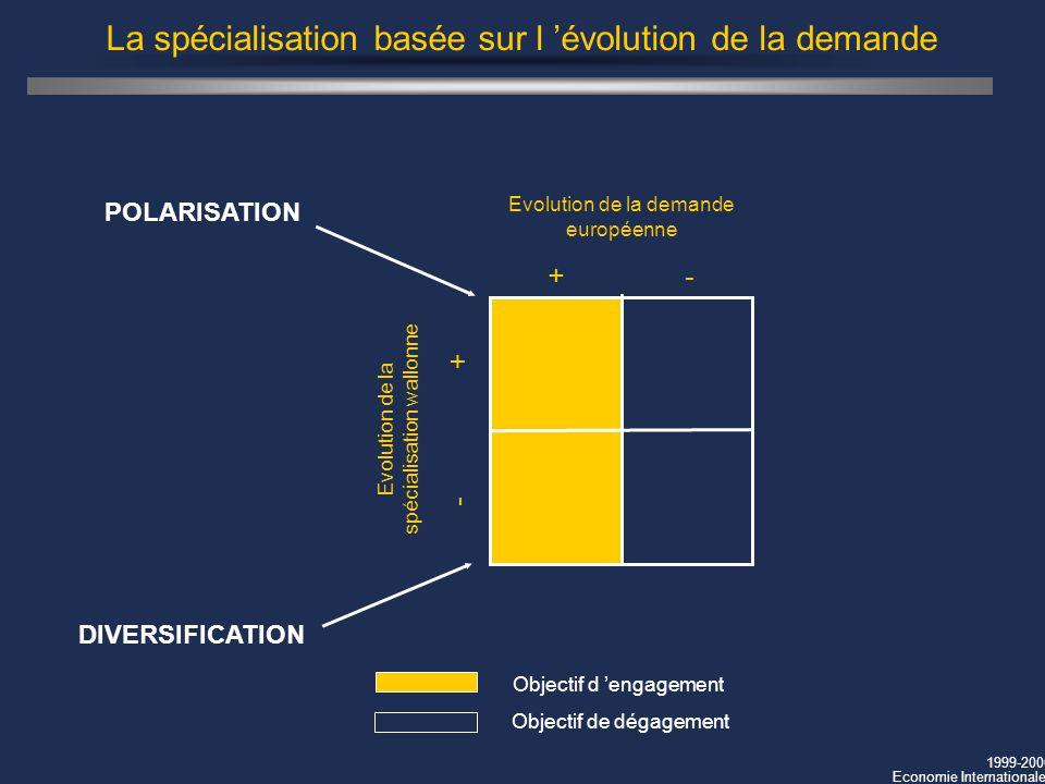 1999-2000 Economie Internationale La spécialisation basée sur l évolution de la demande Evolution de la demande européenne + - Evolution de la spécial