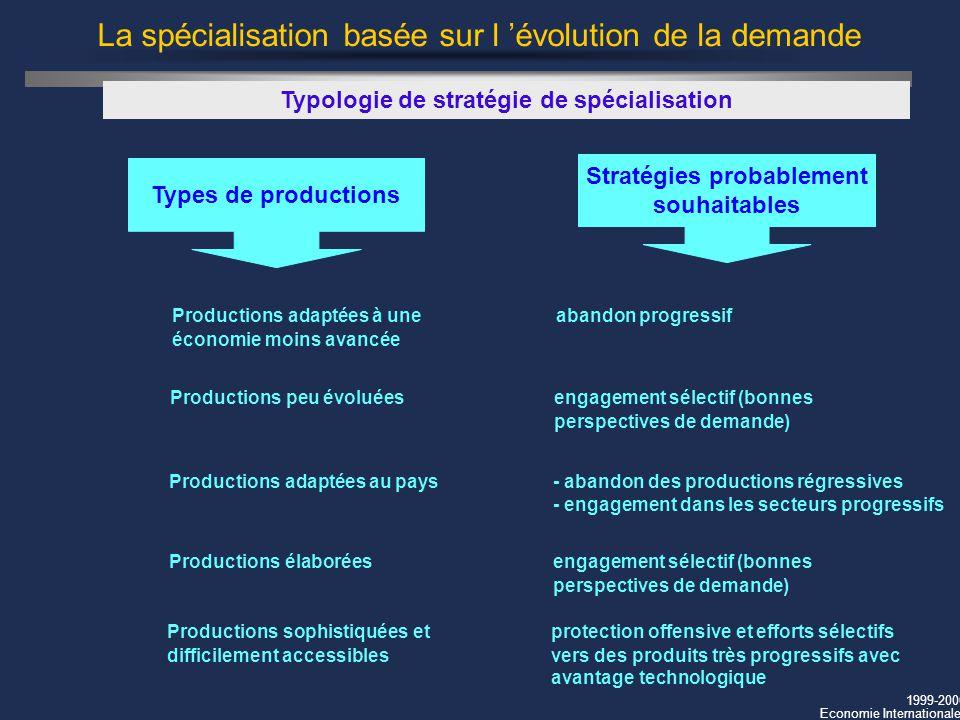 1999-2000 Economie Internationale La spécialisation basée sur l évolution de la demande Typologie de stratégie de spécialisation Productions peu évolu