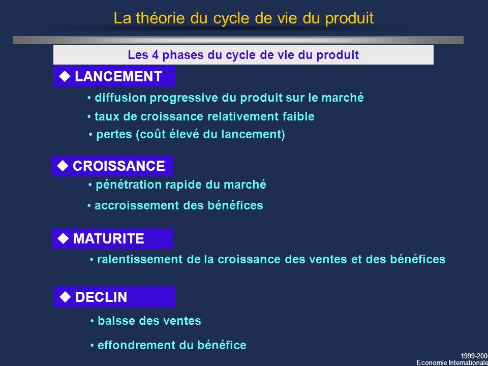 1999-2000 Economie Internationale La théorie du cycle de vie du produit u LANCEMENT Les 4 phases du cycle de vie du produit diffusion progressive du p