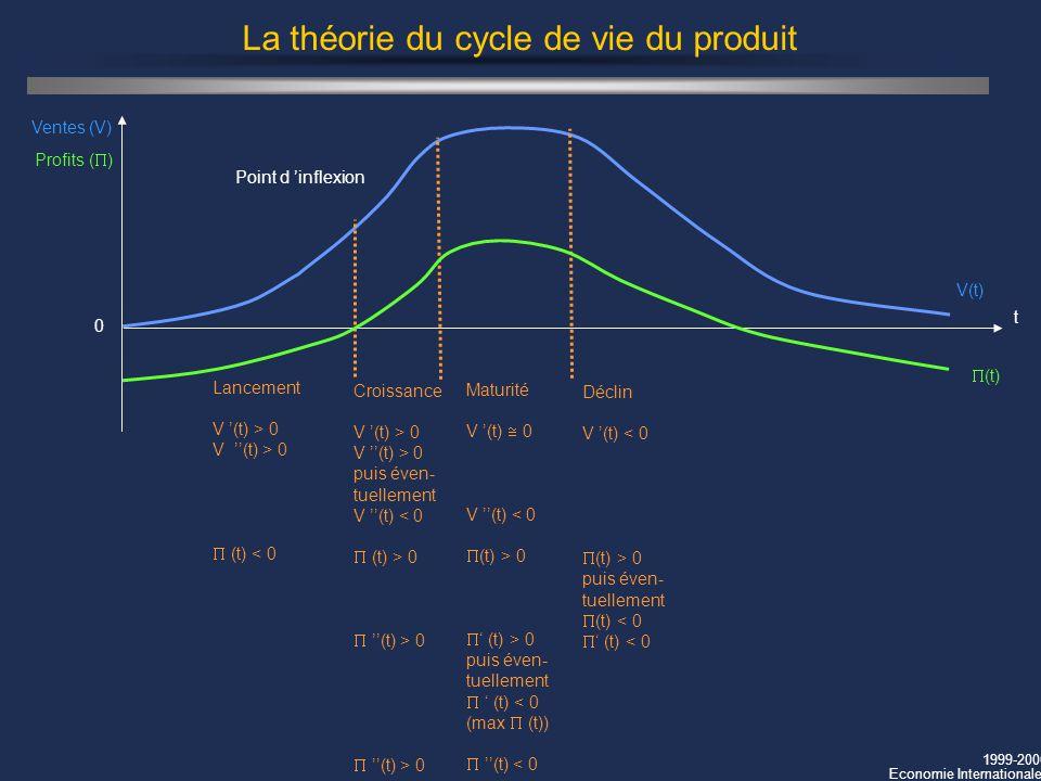 1999-2000 Economie Internationale La théorie du cycle de vie du produit t 0 V(t) Ventes (V) Déclin V (t) < 0 (t) > 0 puis éven- tuellement (t) < 0 Poi