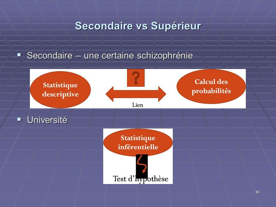 Secondaire vs Supérieur Secondaire – une certaine schizophrénie Secondaire – une certaine schizophrénie 14 Université Université