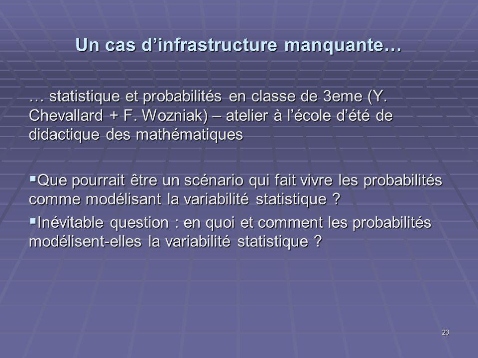 Un cas dinfrastructure manquante… … statistique et probabilités en classe de 3eme (Y. Chevallard + F. Wozniak) – atelier à lécole dété de didactique d