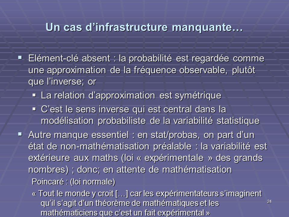 Un cas dinfrastructure manquante… Elément-clé absent : la probabilité est regardée comme une approximation de la fréquence observable, plutôt que linv