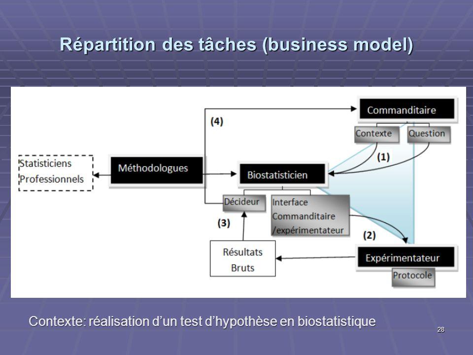 Répartition des tâches (business model) 28 Contexte: réalisation dun test dhypothèse en biostatistique