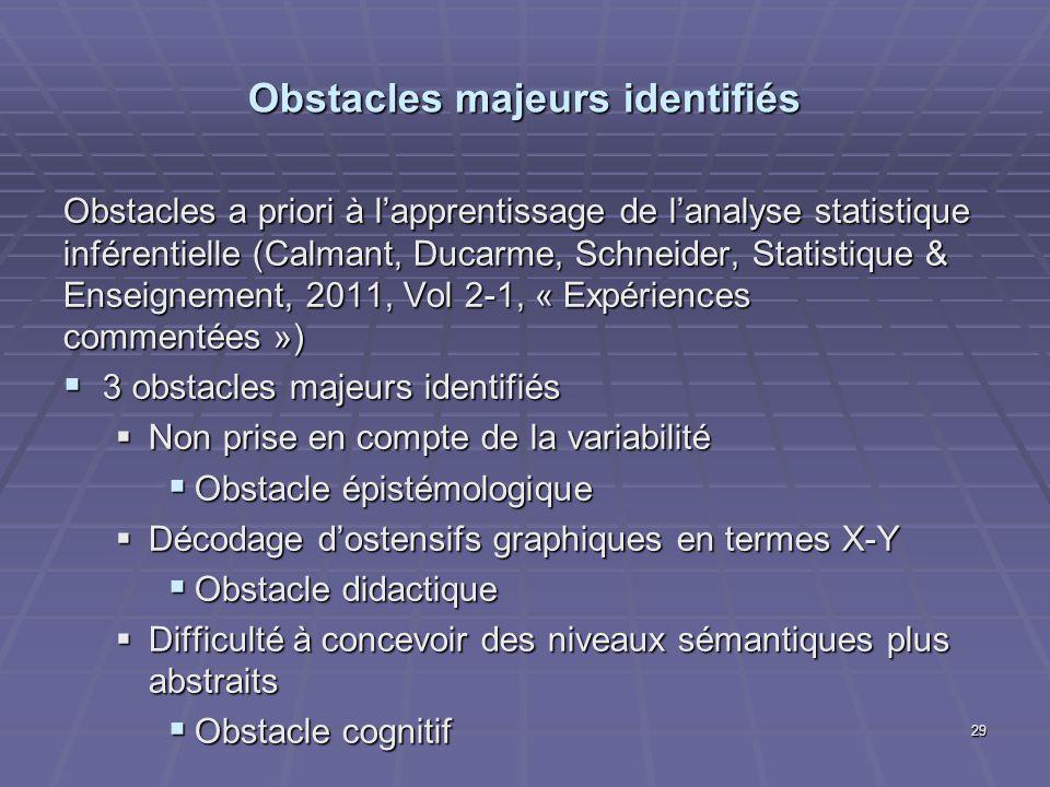 Obstacles majeurs identifiés Obstacles a priori à lapprentissage de lanalyse statistique inférentielle (Calmant, Ducarme, Schneider, Statistique & Ens
