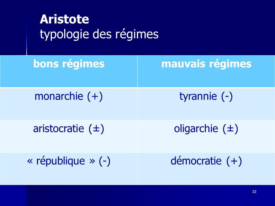 22 Aristote typologie des régimes bons régimesmauvais régimes monarchie (+)tyrannie (-) aristocratie (±)oligarchie (±) « république » (-)démocratie (+)