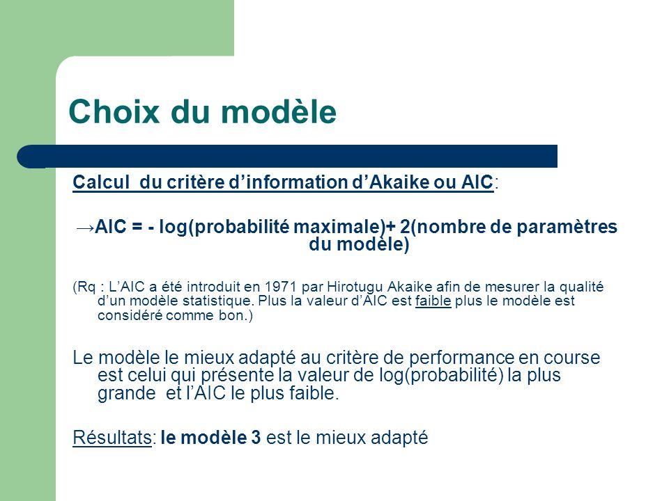 Choix du modèle Calcul du critère dinformation dAkaike ou AIC: AIC = - log(probabilité maximale)+ 2(nombre de paramètres du modèle) (Rq : LAIC a été introduit en 1971 par Hirotugu Akaike afin de mesurer la qualité dun modèle statistique.