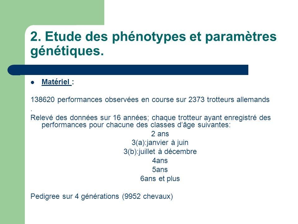 2.Etude des phénotypes et paramètres génétiques.