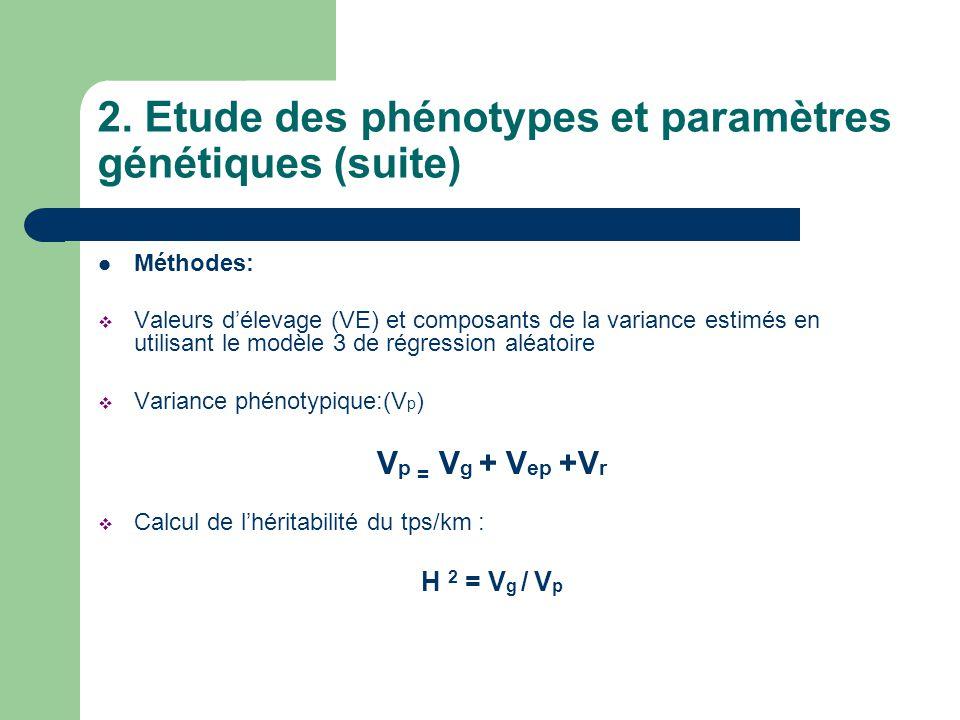 2. Etude des phénotypes et paramètres génétiques (suite) Méthodes: Valeurs délevage (VE) et composants de la variance estimés en utilisant le modèle 3
