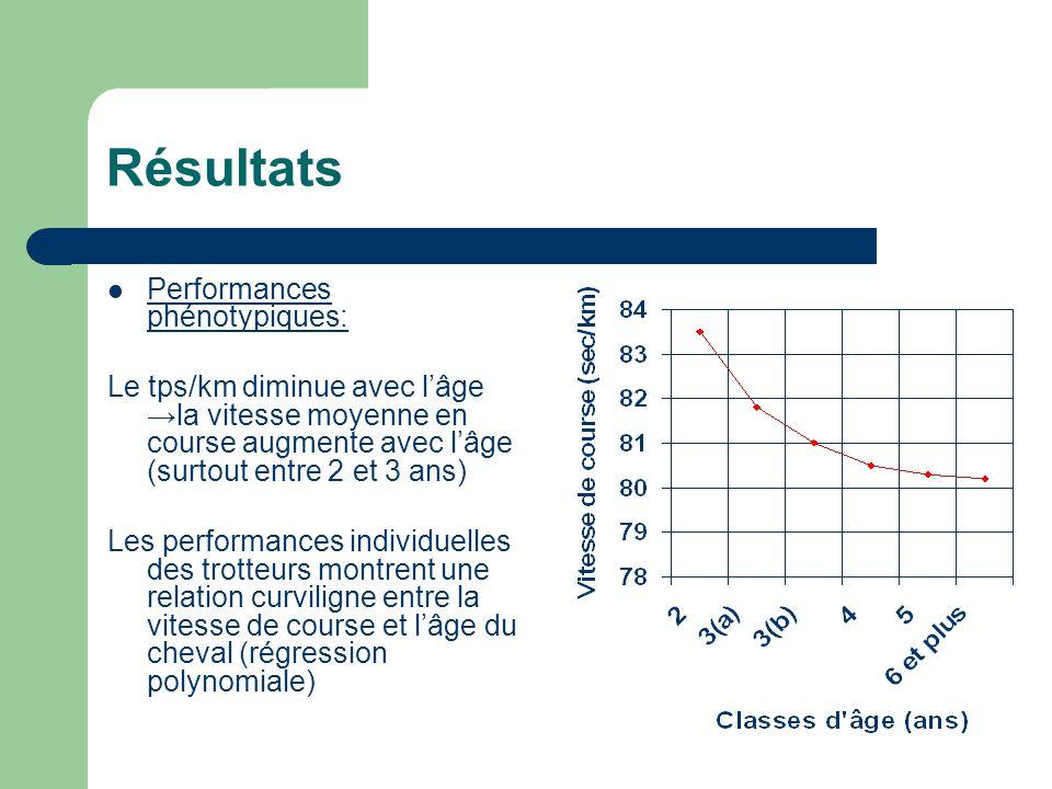 Résultats Performances phénotypiques: Le tps/km diminue avec lâge la vitesse moyenne en course augmente avec lâge (surtout entre 2 et 3 ans) Les perfo