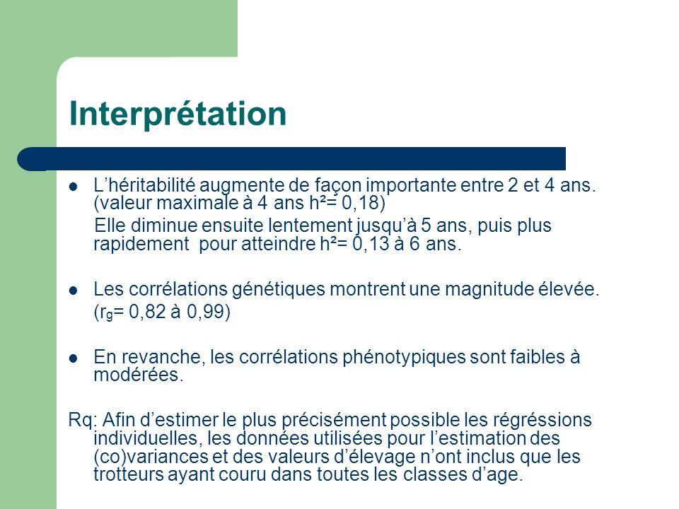 Interprétation Lhéritabilité augmente de façon importante entre 2 et 4 ans.