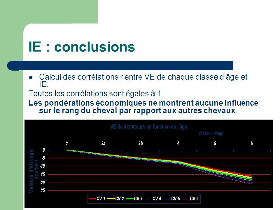 IE : conclusions Calcul des corrélations r entre VE de chaque classe dâge et IE: Toutes les corrélations sont égales à 1 Les pondérations économiques ne montrent aucune influence sur le rang du cheval par rapport aux autres chevaux.